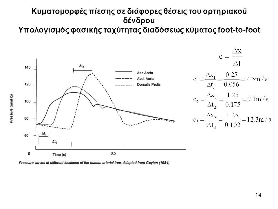 14 Κυματομορφές πίεσης σε διάφορες θέσεις του αρτηριακού δένδρου Υπολογισμός φασικής ταχύτητας διαδόσεως κύματος foot-to-foot