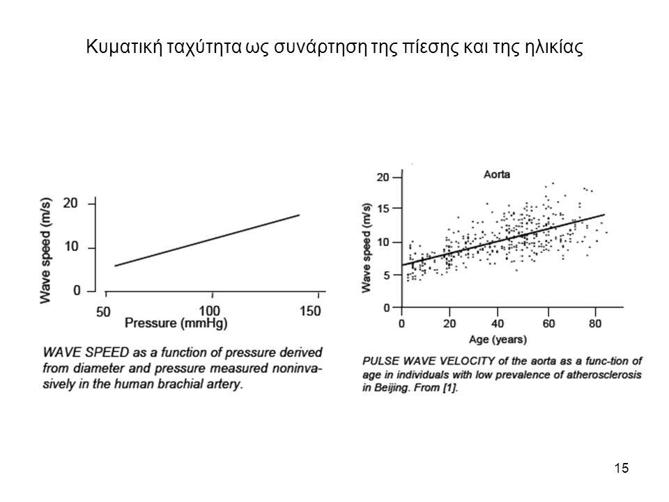 15 Κυματική ταχύτητα ως συνάρτηση της πίεσης και της ηλικίας