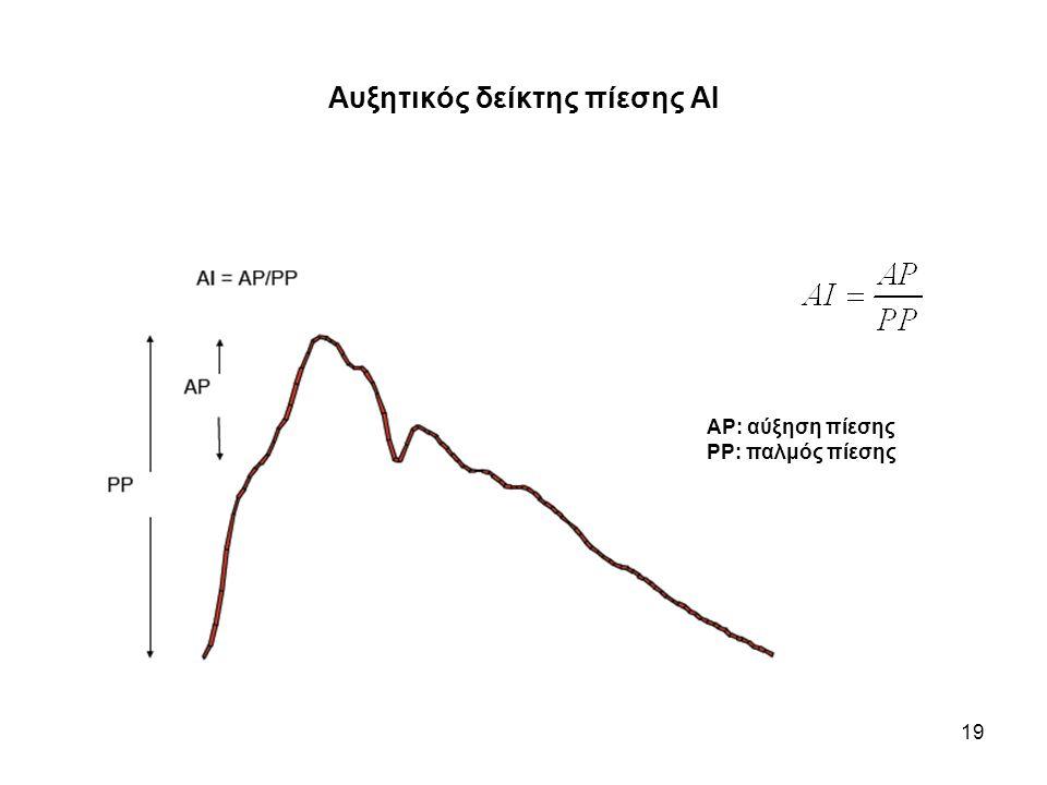 19 Αυξητικός δείκτης πίεσης ΑΙ ΑΡ: αύξηση πίεσης ΡΡ: παλμός πίεσης