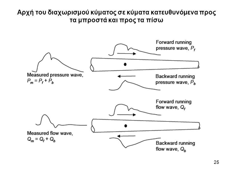 25 Αρχή του διαχωρισμού κύματος σε κύματα κατευθυνόμενα προς τα μπροστά και προς τα πίσω