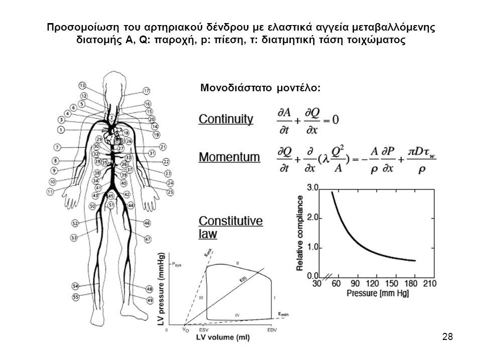 Προσομοίωση του αρτηριακού δένδρου με ελαστικά αγγεία μεταβαλλόμενης διατομής Α, Q: παροχή, p: πίεση, τ: διατμητική τάση τοιχώματος 28 Μονοδιάστατο μοντέλο: