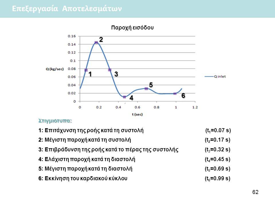 Επεξεργασία Αποτελεσμάτων 62 Στιγμιότυπα: 1 1: Επιτάχυνση της ροής κατά τη συστολή (t 1 =0.07 s) 2 2: Μέγιστη παροχή κατά τη συστολή (t 2 =0.17 s) 3 3: Επιβράδυνση της ροής κατά το πέρας της συστολής (t 3 =0.32 s) 4 4: Ελάχιστη παροχή κατά τη διαστολή (t 4 =0.45 s) 5 5: Μέγιστη παροχή κατά τη διαστολή (t 5 =0.69 s) 6 6: Εκκίνηση του καρδιακού κύκλου (t 6 =0.99 s) Παροχή εισόδου 1 2 3 4 5 6
