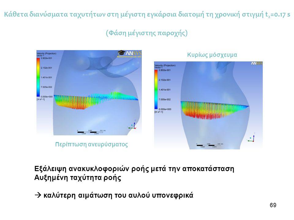 69 Εξάλειψη ανακυκλοφοριών ροής μετά την αποκατάσταση Αυξημένη ταχύτητα ροής  καλύτερη αιμάτωση του αυλού υπονεφρικά Κάθετα διανύσματα ταχυτήτων στη μέγιστη εγκάρσια διατομή τη χρονική στιγμή t 2 =0.17 s Περίπτωση ανευρύσματος Κυρίως μόσχευμα (Φάση μέγιστης παροχής)