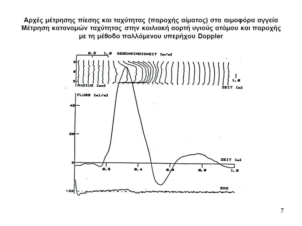 Αρχές μέτρησης πίεσης και ταχύτητας (παροχής αίματος) στα αιμοφόρα αγγεία Μέτρηση κατανομών ταχύτητας στην κοιλιακή αορτή υγιούς ατόμου και παροχής με τη μέθοδο παλλόμενου υπερήχου Doppler 7