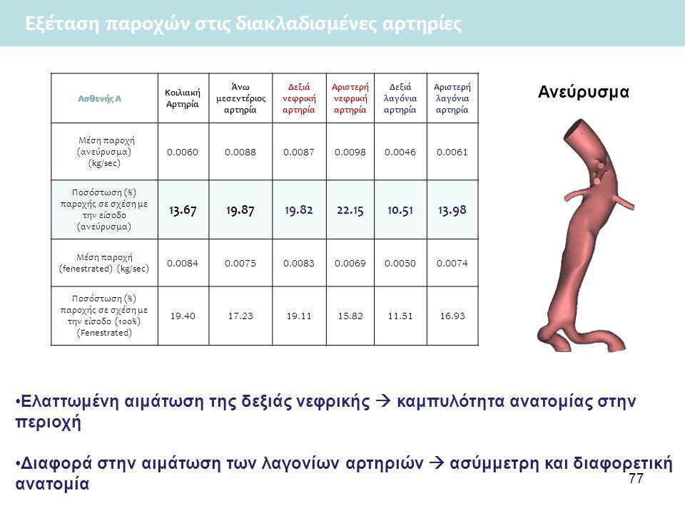 77 Ασθενής Α Ασθενής Α Κοιλιακή Αρτηρία Άνω μεσεντέριος αρτηρία Δεξιά νεφρική αρτηρία Αριστερή νεφρική αρτηρία Δεξιά λαγόνια αρτηρία Αριστερή λαγόνια αρτηρία Μέση παροχή (ανεύρυσμα) (kg/sec) 0.0060 0.00880.00870.00980.00460.0061 Ποσόστωση (%) παροχής σε σχέση με την είσοδο (ανεύρυσμα) 13.6719.8719.8222.1510.5113.98 Μέση παροχή (fenestrated) (kg/sec) 0.0084 0.00750.00830.00690.00500.0074 Ποσόστωση (%) παροχής σε σχέση με την είσοδο (100%) (Fenestrated) 19.4017.2319.1115.8211.5116.93 Ελαττωμένη αιμάτωση της δεξιάς νεφρικής  καμπυλότητα ανατομίας στην περιοχή Διαφορά στην αιμάτωση των λαγονίων αρτηριών  ασύμμετρη και διαφορετική ανατομία Εξέταση παροχών στις διακλαδισμένες αρτηρίες Ανεύρυσμα