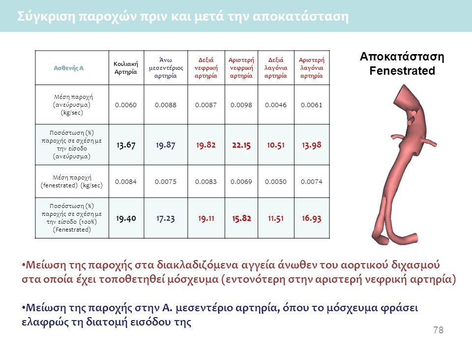 78 Mείωση της παροχής στα διακλαδιζόμενα αγγεία άνωθεν του αορτικού διχασμού στα οποία έχει τοποθετηθεί μόσχευμα (εντονότερη στην αριστερή νεφρική αρτηρία) Mείωση της παροχής στην Α.