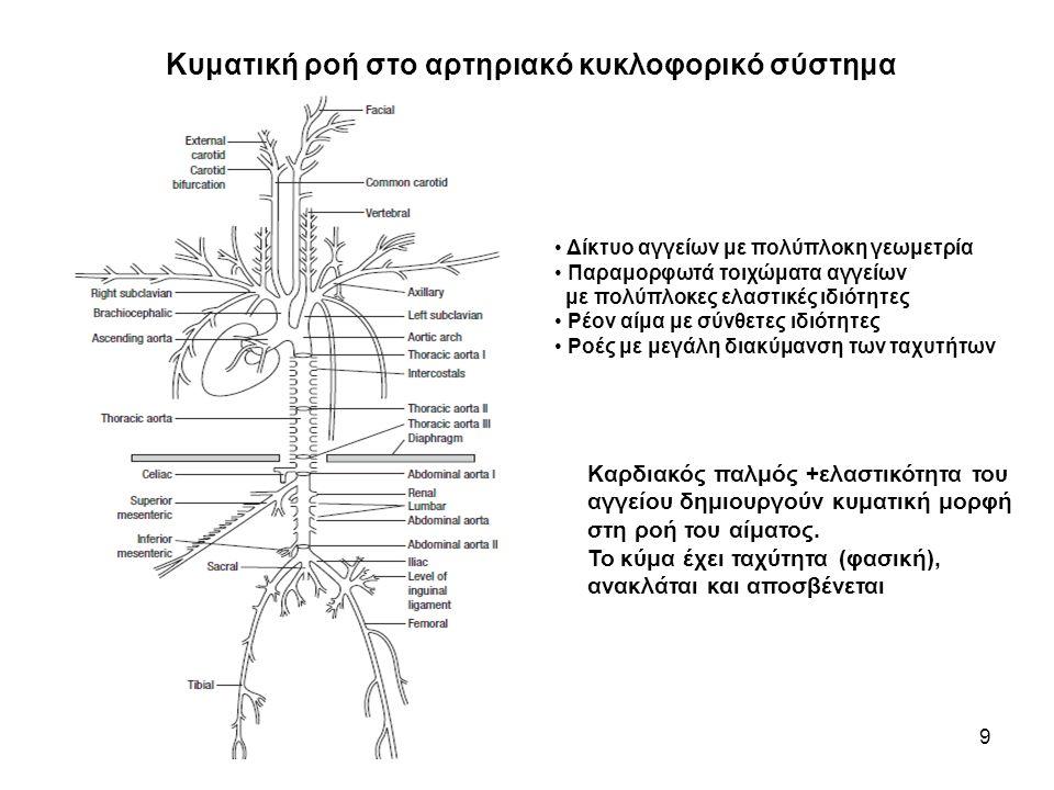 Κυματική ροή στο αρτηριακό κυκλοφορικό σύστημα 9 Δίκτυο αγγείων με πολύπλοκη γεωμετρία Παραμορφωτά τοιχώματα αγγείων με πολύπλοκες ελαστικές ιδιότητες Ρέον αίμα με σύνθετες ιδιότητες Ροές με μεγάλη διακύμανση των ταχυτήτων Καρδιακός παλμός +ελαστικότητα του αγγείου δημιουργούν κυματική μορφή στη ροή του αίματος.