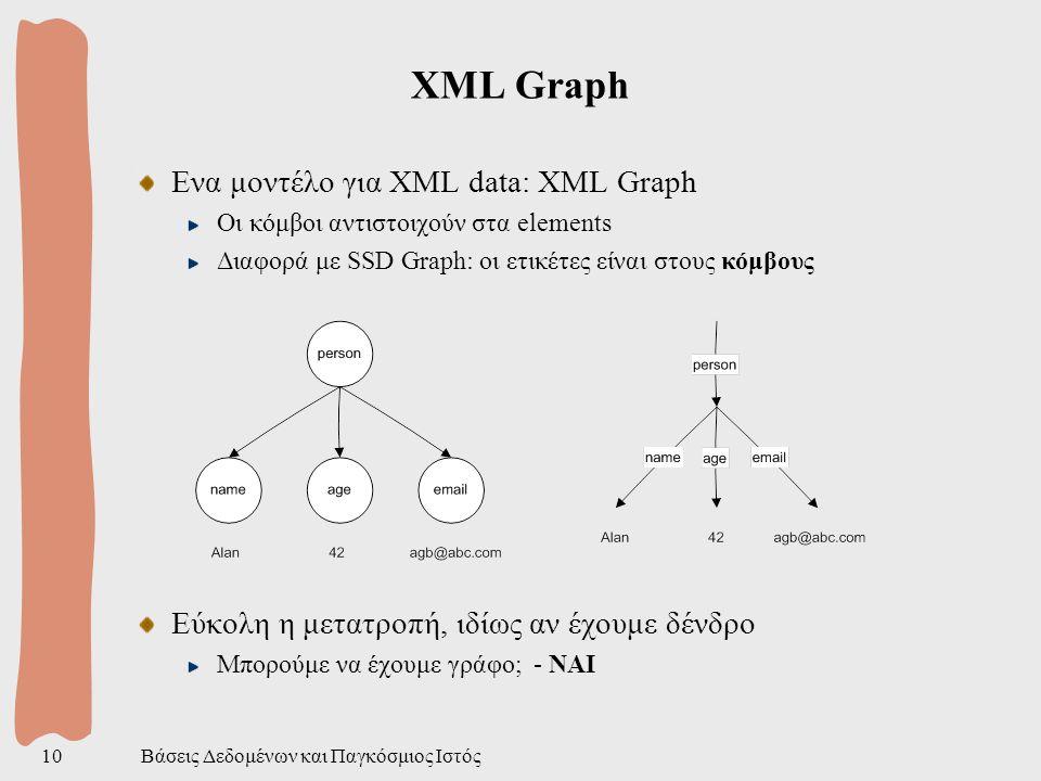 Βάσεις Δεδομένων και Παγκόσμιος Ιστός10 XML Graph Ενα μοντέλο για XML data: XML Graph Οι κόμβοι αντιστοιχούν στα elements Διαφορά με SSD Graph: οι ετικέτες είναι στους κόμβους Εύκολη η μετατροπή, ιδίως αν έχουμε δένδρο Μπορούμε να έχουμε γράφο; - ΝΑΙ