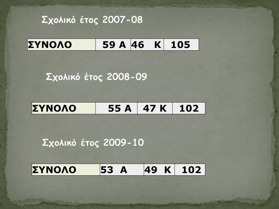 ΣΥΝΟΛΟ 53 A49 K 102 Σχολικό έτος 2009-10 Σχολικό έτος 2008-09 ΣΥΝΟΛΟ 55 A47 K102 Σχολικό έτος 2007-08 ΣΥΝΟΛΟ 59 A46 K 105
