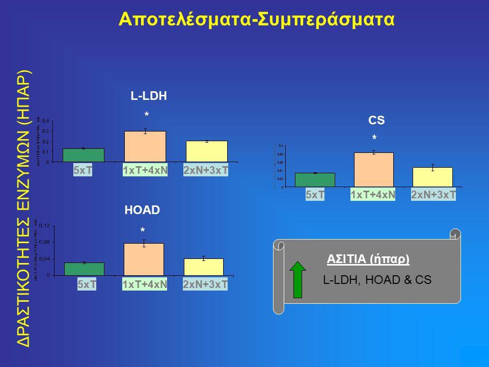 Αποτελέσματα-Συμπεράσματα ΔΡΑΣΤΙΚΟΤΗΤΕΣ ΕΝΖΥΜΩΝ (ΗΠΑΡ) L-LDH HOAD CS ΑΣΙΤΙΑ (ήπαρ) L-LDH, HOAD & CS 5xT1xT+4xN2xN+3xT 5xT1xT+4xN2xN+3xT 5xT1xT+4xN2xN+3xT