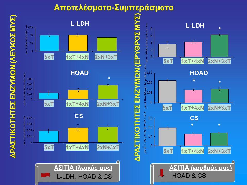Αποτελέσματα-Συμπεράσματα ΔΡΑΣΤΙΚΟΤΗΤΕΣ ΕΝΖΥΜΩΝ (ΕΡΥΘΡΟΣ ΜΥΣ) L-LDH HOAD CS 5xT1xT+4xN2xN+3xT 5xT1xT+4xN2xN+3xT 5xT1xT+4xN2xN+3xT ΔΡΑΣΤΙΚΟΤΗΤΕΣ ΕΝΖΥΜΩΝ (ΛΕΥΚΟΣ ΜΥΣ) * L-LDH HOAD 5xT1xT+4xN2xN+3xT 5xT1xT+4xN2xN+3xT 5xT1xT+4xN2xN+3xT CS ΑΣΙΤΙΑ (λευκός μυς) L-LDH, HOAD & CS ΑΣΙΤΙΑ (ερυθρός μυς) HOAD & CS
