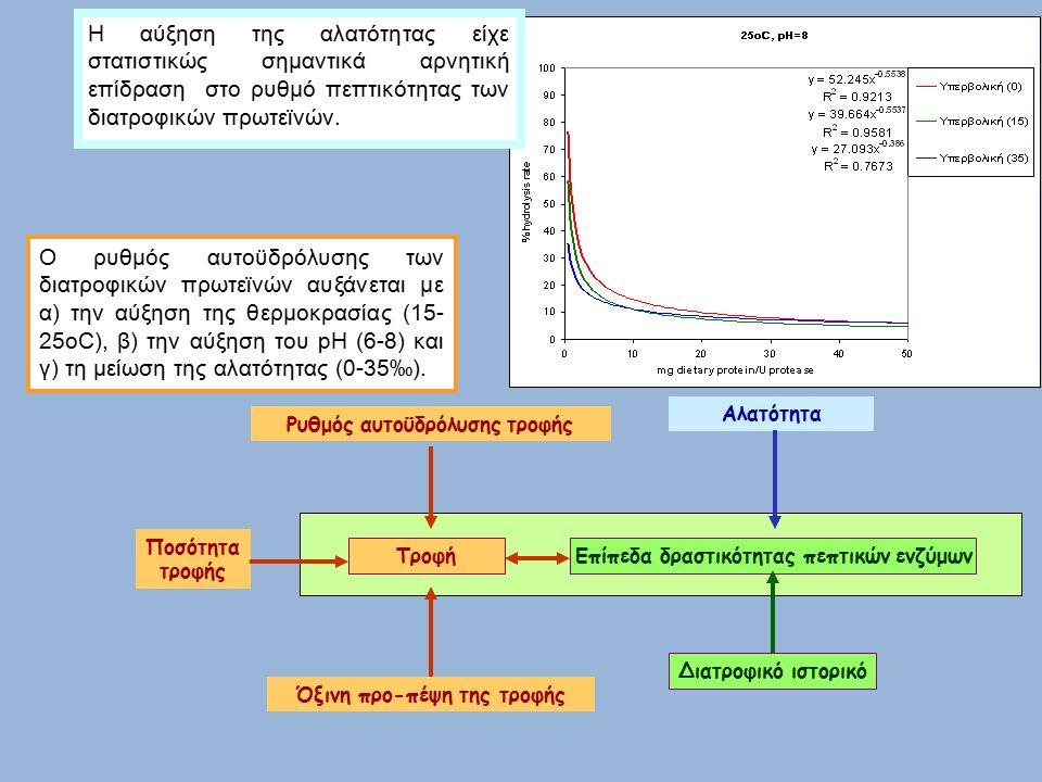 Αλατότητα Επίπεδα δραστικότητας πεπτικών ενζύμωνΤροφή Ρυθμός αυτοϋδρόλυσης τροφής Ποσότητα τροφής Όξινη προ-πέψη της τροφής Διατροφικό ιστορικό Ο ρυθμός αυτοϋδρόλυσης των διατροφικών πρωτεϊνών αυξάνεται με α) την αύξηση της θερμοκρασίας (15- 25οC), β) την αύξηση του pH (6-8) και γ) τη μείωση της αλατότητας (0-35‰).