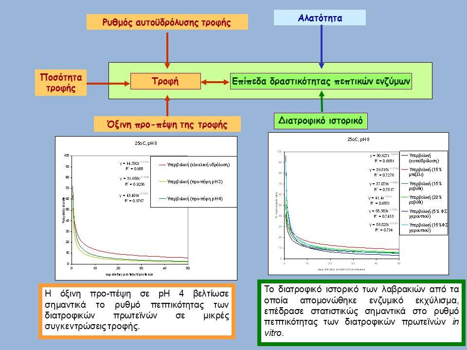 Η όξινη προ-πέψη σε pH 4 βελτίωσε σημαντικά το ρυθμό πεπτικότητας των διατροφικών πρωτεϊνών σε μικρές συγκεντρώσεις τροφής.