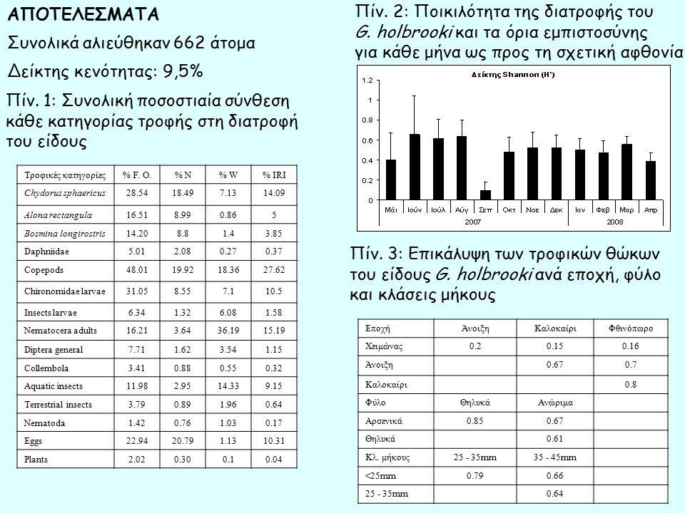 Συναγρίδα, Dentex dentex Αρχικό μέσο βάρος (g): 39.1 ± 0.7 Τρεις ισοθερμιδικές (22 kJ/g) & ισοπρωτεϊνικές (50%) τροφές Συστατικά (g/kg) FM SM25 SM40Ιχθυάλευρα696,38522,28417,83 Σόγια*0223,21357,14 α –άμυλο 80 40 20 Βιταμίνες+ιχνοστοιχεία Αλγινικό οξύ 20 Χλωριούχος χολίνη 4 4 4 Ιχθυέλαιο 148,89 155,16 157,15 Κυτταρίνη 30,73 15,34 3,87 Ανοσοανίχνευση κατά Western με μονοκλωνικά αντισώματα για την Hsp70 & τη φωσφορυλιωμένη p38-MAPK Ενζυμική δραστικότητα της κασπάσης 3 *HP 310- non GMO ΥΛΙΚΑ ΚΑΙ ΜΕΘΟΔΟΙ ομάδα ελέγχου: 100% ιχθυάλευρα (FM), 25% αντικατάσταση με σόγια (SM25) & 40% αντικατάσταση με σόγια (SM40) Διάρκεια σίτισης: 3 μήνες Επίδραση σε παραμέτρους αύξησης και ποιότητας : Chatzifotis et al., 2008