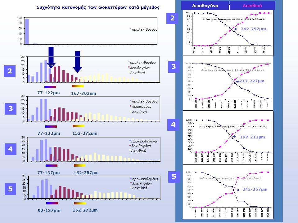 Συχνότητα κατανομής των ωοκυττάρων κατά μέγεθος 0 20 40 60 80 100 προλεκιθογόνα 0 5 10 15 20 25 30 προλεκιθογόνα λεκιθογόνα Λεκιθικά 0 5 10 15 20 25 30 προλεκιθογόνα λεκιθογόνα Λεκιθικά 0 5 10 15 20 25 30 προλεκιθογόνα λεκιθογόνα Λεκιθικά 77-122μm 77-137μm 92-137μm 167-302μm 152-272μm 152-287μm 152-272μm 0 5 10 15 20 25 30 προλεκιθογόνα λεκιθογόνα Λεκιθικά 2 3 4 5 242-257μm 212-227μm 197-212μm ΛεκιθογόναΛεκιθικά 2 3 4 5