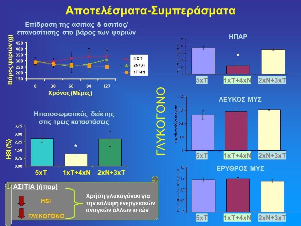 Αποτελέσματα-Συμπεράσματα Ηπατοσωματικός δείκτης στις τρεις καταστάσεις 5 X T 2N+3T 1T+4N Επίδραση της ασιτίας & ασιτίας/ επανασίτισης στο βάρος των ψαριών Χρόνος (Μέρες)Βάρος ψαριών (g) ΑΣΙΤΙΑ (ήπαρ) HSI ΓΛΥΚΟΓΟΝΟ Χρήση γλυκογόνου για την κάλυψη ενεργειακών αναγκών άλλων ιστών 0,00 0,75 1,50 2,25 3,00 3,75 5xT1xT+4xN2xN+3xT HSI (%) * ΓΛΥΚΟΓΟΝΟ 5xT1xT+4xN2xN+3xT 5xT1xT+4xN2xN+3xT 5xT1xT+4xN2xN+3xT ΗΠΑΡ ΕΡΥΘΡΟΣ ΜΥΣ ΛΕΥΚΟΣ ΜΥΣ