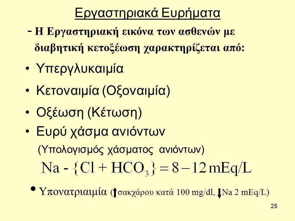 25 Εργαστηριακά Ευρήματα Υπεργλυκαιμία Κετοναιμία (Οξοναιμία) Οξέωση (Κέτωση) Ευρύ χάσμα ανιόντων (Υπολογισμός χάσματος ανιόντων)  Η Εργαστηριακή εικόνα των ασθενών με διαβητική κετοξέωση χαρακτηρίζεται από: Υπονατριαιμία ( σακχάρου κατά 100 mg/dl, Na 2 mEq/L)