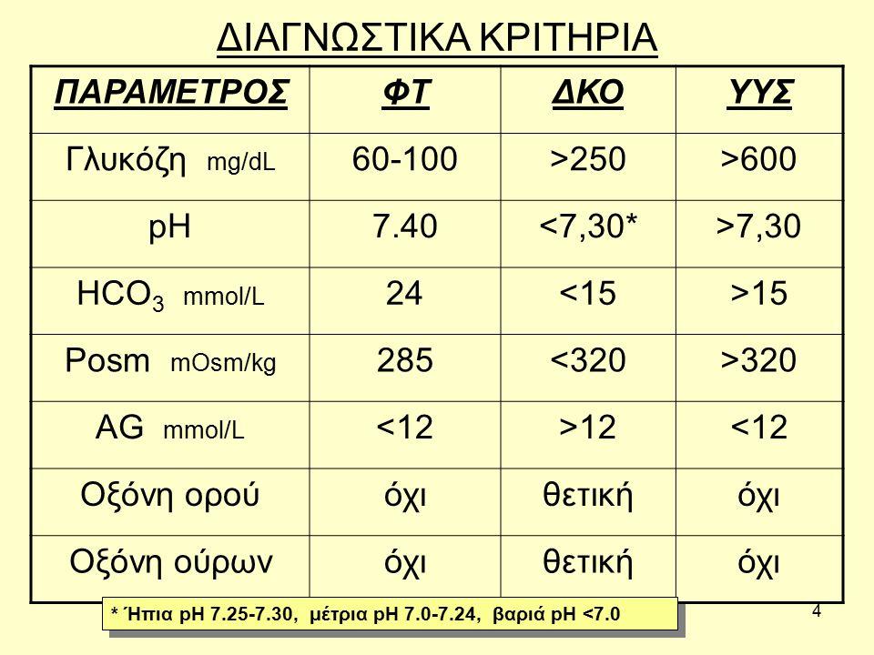 4 ΔΙΑΓΝΩΣΤΙΚΑ ΚΡΙΤΗΡΙΑ ΠΑΡΑΜΕΤΡΟΣΦΤΔΚΟΥΥΣ Γλυκόζη mg/dL 60-100>250>600 pH7.40<7,30*>7,30 HCO 3 mmol/L 2424<15>15 Posm mOsm/kg 285285<320>320 AG mmol/L <12>12<12 Οξόνη ορούόχιθετικήόχι Οξόνη ούρωνόχιθετικήόχι * Ήπια pH 7.25-7.30, μέτρια pH 7.0-7.24, βαριά pH <7.0