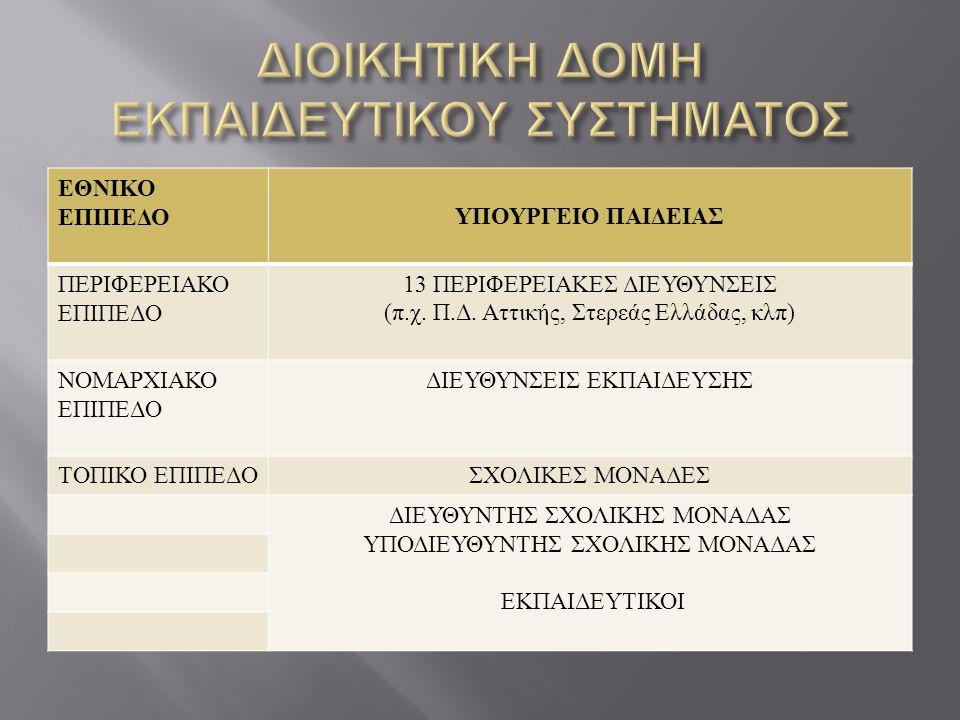 ΕΘΝΙΚΟ ΕΠΙΠΕΔΟ ΥΠΟΥΡΓΕΙΟ ΠΑΙΔΕΙΑΣ ΠΕΡΙΦΕΡΕΙΑΚΟ ΕΠΙΠΕΔΟ 13 ΠΕΡΙΦΕΡΕΙΑΚΕΣ ΔΙΕΥΘΥΝΣΕΙΣ ( π. χ. Π. Δ. Αττικής, Στερεάς Ελλάδας, κλπ ) ΝΟΜΑΡΧΙΑΚΟ ΕΠΙΠΕΔΟ Δ
