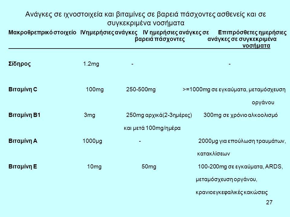 27 Ανάγκες σε ιχνοστοιχεία και βιταμίνες σε βαρειά πάσχοντες ασθενείς και σε συγκεκριμένα νοσήματα Μακροθρεπρικό στοιχείο IVημερήσιες ανάγκες IV ημερήσιες ανάγκες σε Επιπρόσθετες ημερήσιες βαρειά πάσχοντες ανάγκες σε συγκεκριμένα νοσήματα Σίδηρος 1.2mg - - Bιταμίνη C 100mg 250-500mg >=1000mg σε εγκαύματα, μεταμόσχευση οργάνου Βιταμίνη Β1 3mg 250mg αρχικά(2-3ημέρες) 300mg σε χρόνιο αλκοολισμό και μετά 100mg/ημέρα Βιταμίνη Α 1000μg - 2000μg για επούλωση τραυμάτων, κατακλίσεων Βιταμίνη Ε 10mg 50mg 100-200mg σε εγκαύματα, ARDS, μεταμόσχευση οργάνου, κρανιοεγκεφαλικές κακώσεις