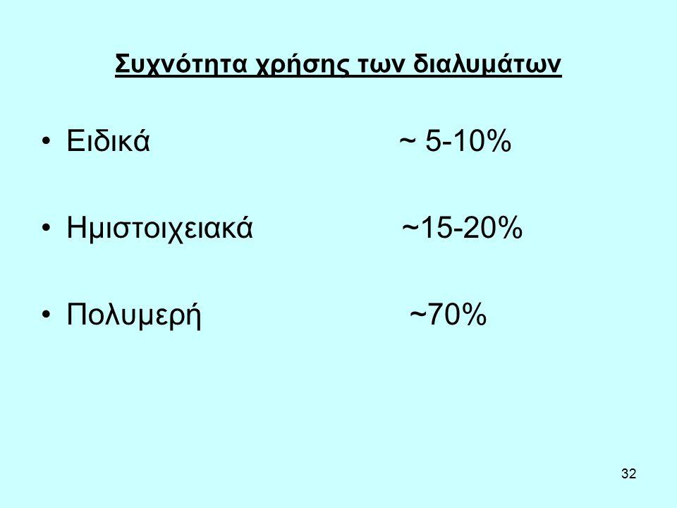 32 Συχνότητα χρήσης των διαλυμάτων Ειδικά ~ 5-10% Ημιστοιχειακά ~15-20% Πολυμερή ~70%