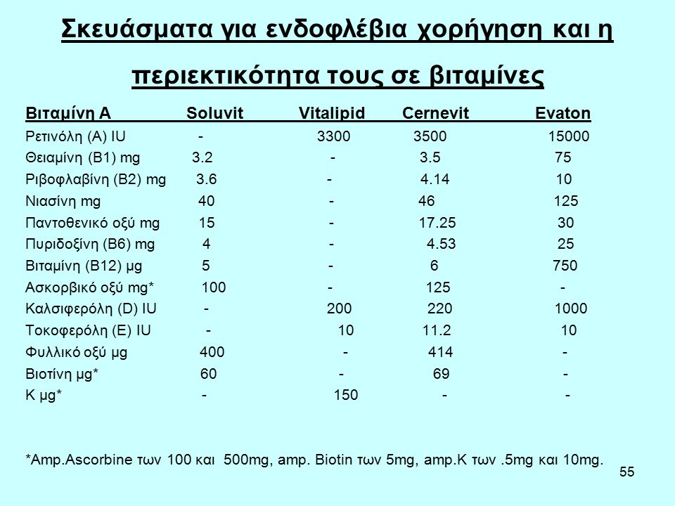55 Σκευάσματα για ενδοφλέβια χορήγηση και η περιεκτικότητα τους σε βιταμίνες Βιταμίνη Α Soluvit Vitalipid Cernevit Evaton Ρετινόλη (Α) IU - 3300 3500