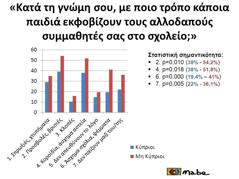 «Κατά τη γνώμη σου, με ποιο τρόπο κάποια παιδιά εκφοβίζουν τους αλλοδαπούς συμμαθητές σας στο σχολείο;» Στατιστική σημαντικότητα:  2. p=0,010 ( 39% -