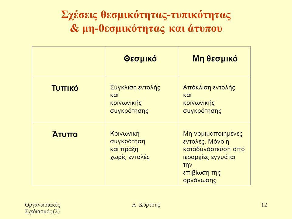 Οργανωσιακός Σχεδιασμός (2) Α. Κύρτσης12 Σχέσεις θεσμικότητας-τυπικότητας & μη-θεσμικότητας και άτυπου Θεσμικό Μη θεσμικό Τυπικό Σύγκλιση εντολής και