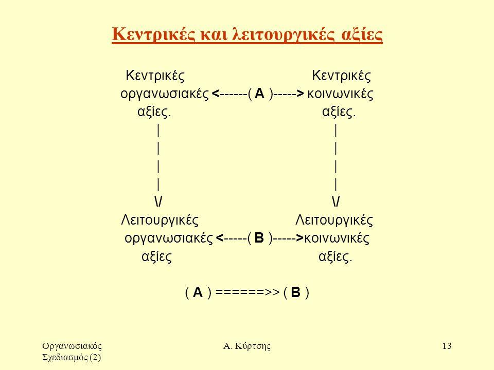 Οργανωσιακός Σχεδιασμός (2) Α. Κύρτσης13 Κεντρικές και λειτουργικές αξίες Κεντρικές Κεντρικές οργανωσιακές κοινωνικές αξίες. | \/ Λειτουργικές οργανωσ