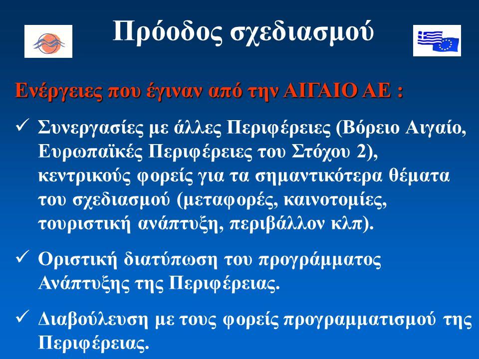 Πρόοδος σχεδιασμού Ενέργειες που έγιναν από την ΑΙΓΑΙΟ ΑΕ : Συνεργασίες με άλλες Περιφέρειες (Βόρειο Αιγαίο, Ευρωπαϊκές Περιφέρειες του Στόχου 2), κεν