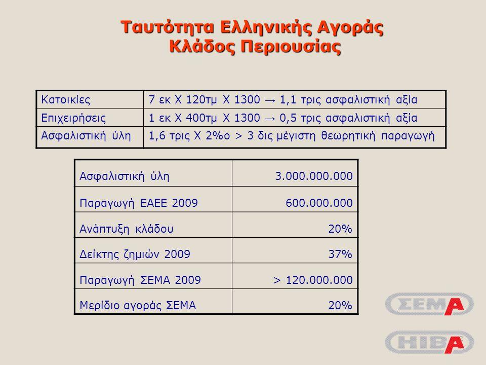 Ταυτότητα Ελληνικής Αγοράς Κλάδος Περιουσίας 2 Κατοικίες7 εκ Χ 120τμ Χ 1300 → 1,1 τρις ασφαλιστική αξία Επιχειρήσεις1 εκ Χ 400τμ Χ 1300 → 0,5 τρις ασφαλιστική αξία Ασφαλιστική ύλη1,6 τρις Χ 2%ο > 3 δις μέγιστη θεωρητική παραγωγή Ασφαλιστική ύλη3.000.000.000 Παραγωγή ΕΑΕΕ 2009600.000.000 Ανάπτυξη κλάδου20% Δείκτης ζημιών 200937%37% Παραγωγή ΣΕΜΑ 2009> 120.000.000 Μερίδιο αγοράς ΣΕΜΑ 20%
