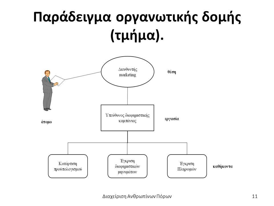 Παράδειγμα οργανωτικής δομής (τμήμα). Διαχείριση Ανθρωπίνων Πόρων11