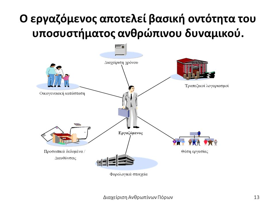 Ο εργαζόμενος αποτελεί βασική οντότητα του υποσυστήματος ανθρώπινου δυναμικού.