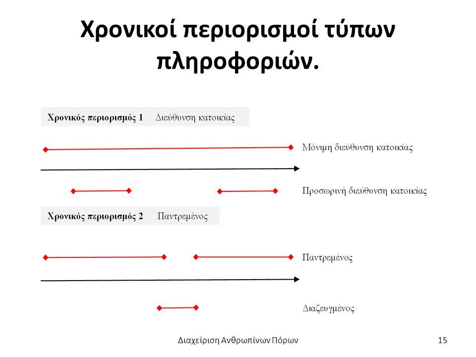 Χρονικοί περιορισμοί τύπων πληροφοριών. Διαχείριση Ανθρωπίνων Πόρων15