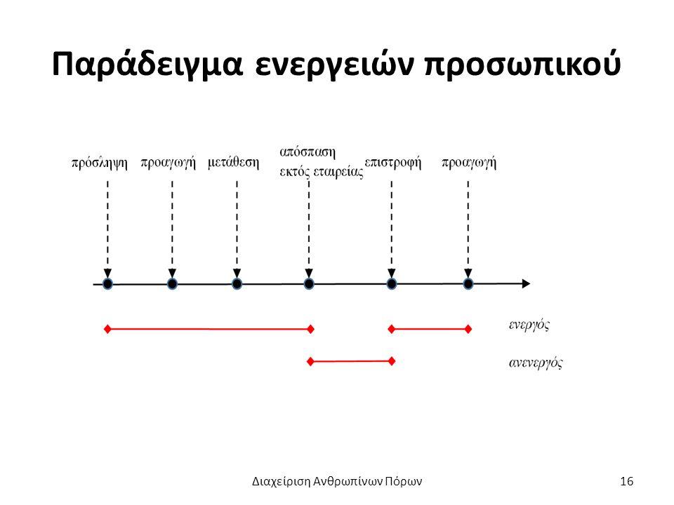 Παράδειγμα ενεργειών προσωπικού Διαχείριση Ανθρωπίνων Πόρων16