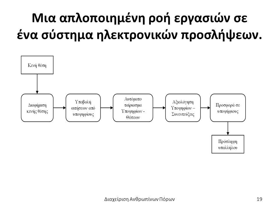 Μια απλοποιημένη ροή εργασιών σε ένα σύστημα ηλεκτρονικών προσλήψεων. Διαχείριση Ανθρωπίνων Πόρων19
