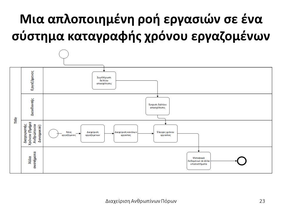Μια απλοποιημένη ροή εργασιών σε ένα σύστημα καταγραφής χρόνου εργαζομένων Διαχείριση Ανθρωπίνων Πόρων23