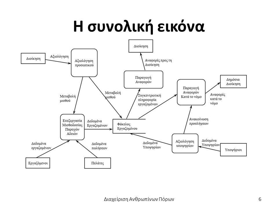 Τα βήματα διαχείρισης ανθρώπινου δυναμικού Διαχείριση Ανθρωπίνων Πόρων7