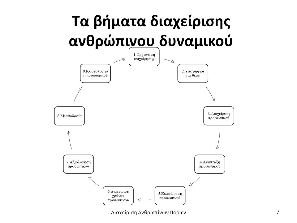 Η οργάνωση της επιχείρησης για το υποσύστημα της λογιστικής. Διαχείριση Ανθρωπίνων Πόρων8