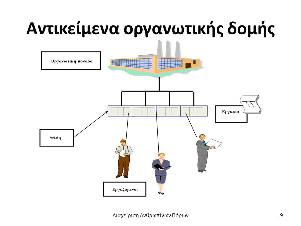 Αντικείμενα οργανωτικής δομής Διαχείριση Ανθρωπίνων Πόρων9