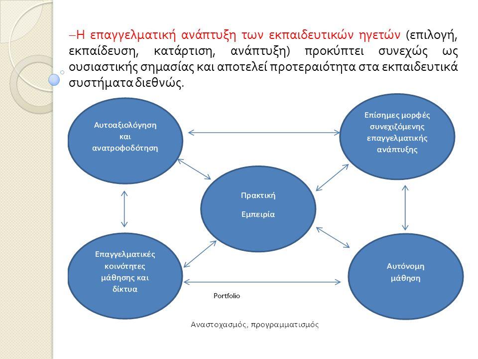 Portfolio  Η επαγγελματική ανάπτυξη των εκπαιδευτικών ηγετών ( επιλογή, εκπαίδευση, κατάρτιση, ανάπτυξη ) προκύπτει συνεχώς ως ουσιαστικής σημασίας και αποτελεί προτεραιότητα στα εκπαιδευτικά συστήματα διεθνώς.