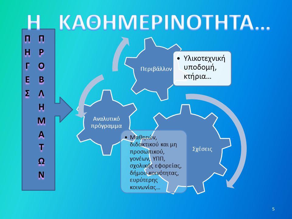 Σχέσεις Αναλυτικό πρόγραμμα Μαθητών, διδακτικού και μη προσωπικού, γονέων, ΥΠΠ, σχολικής εφορείας, δήμου-κοινότητας, ευρύτερης κοινωνίας… Περιβάλλον Υλικοτεχνική υποδομή, κτήρια… 5