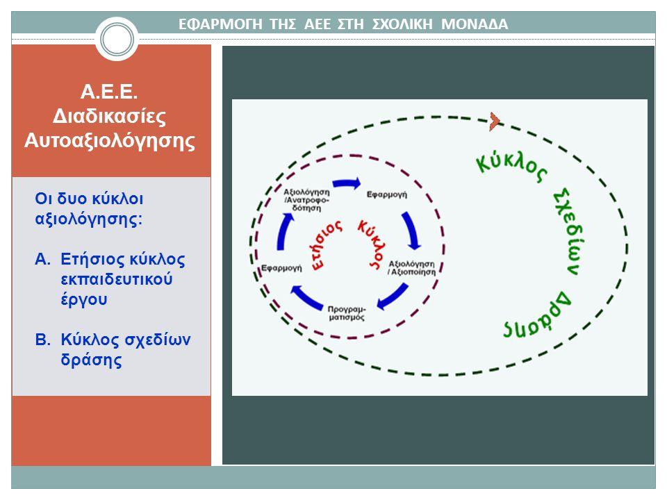 A.E.E. Διαδικασίες Αυτοαξιολόγησης Οι δυο κύκλοι αξιολόγησης: Α.