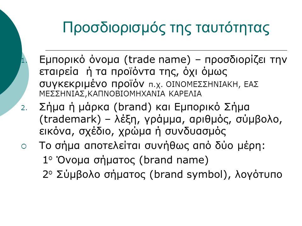 Προσδιορισμός της ταυτότητας 1.