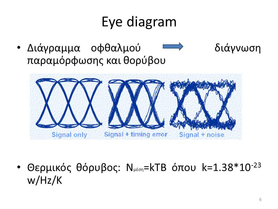 Eye diagram Διάγραμμα οφθαλμού διάγνωση παραμόρφωσης και θορύβου Θερμικός θόρυβος: Ν μέση =kTB όπου k=1.38*10 -23 w/Hz/Κ 6