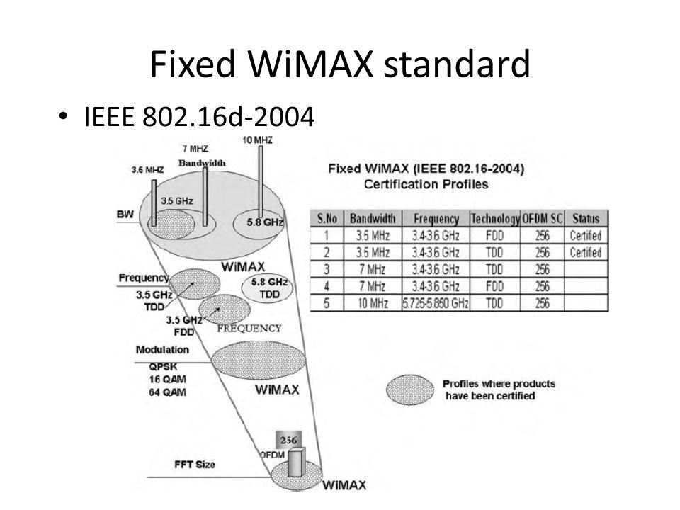 Fixed WiMAX standard IEEE 802.16d-2004