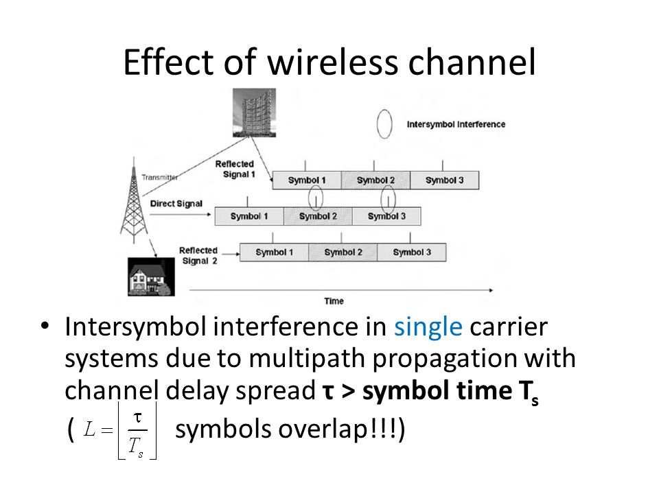 Effect of wireless channel Intersymbol interference in single carrier systems due to multipath propagation with channel delay spread τ > symbol time T s ( symbols overlap!!!)