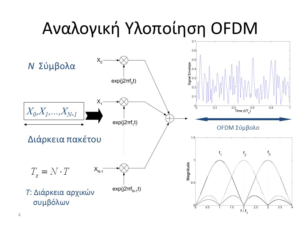4 Αναλογική Υλοποίηση OFDM Ν Σύμβολα Χ 0,Χ 1,...,Χ Ν-1 Διάρκεια πακέτου Τ: Διάρκεια αρχικών συμβόλων OFDM Σύμβολο