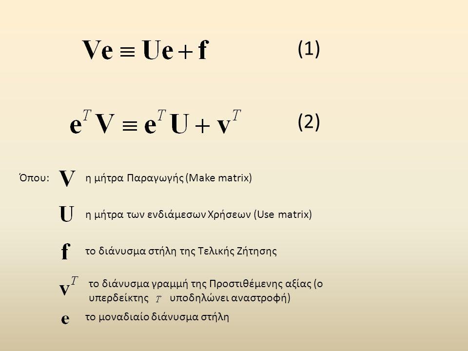 (1) (2) Όπου:η μήτρα Παραγωγής (Make matrix) η μήτρα των ενδιάμεσων Χρήσεων (Use matrix) το διάνυσμα στήλη της Τελικής Ζήτησης το διάνυσμα γραμμή της Προστιθέμενης αξίας (ο υπερδείκτης υποδηλώνει αναστροφή) το μοναδιαίο διάνυσμα στήλη