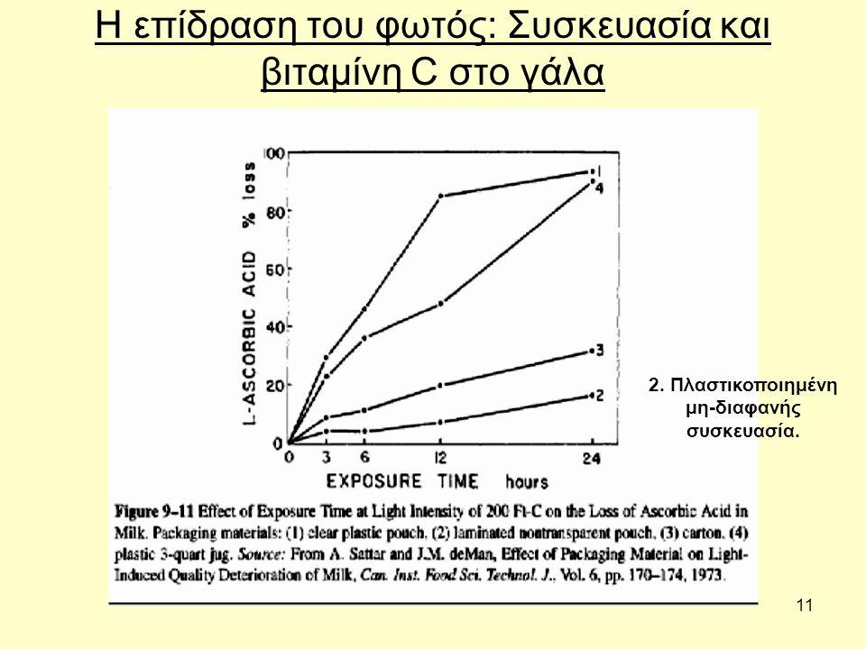 11 Η επίδραση του φωτός: Συσκευασία και βιταμίνη C στο γάλα 2.